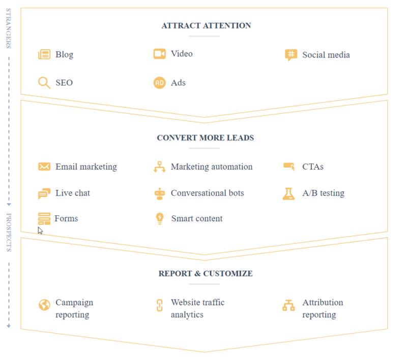 HubSpot_Marketing_Hub