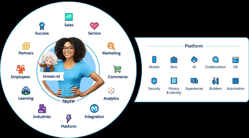 Salesforce_clouds